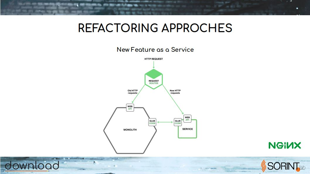 refactoring-to-microservices.RELEASE1 - 19.jpg