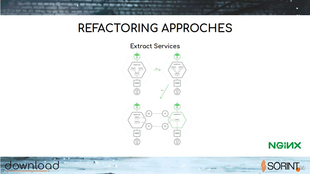 refactoring-to-microservices.RELEASE1 - 23.jpg